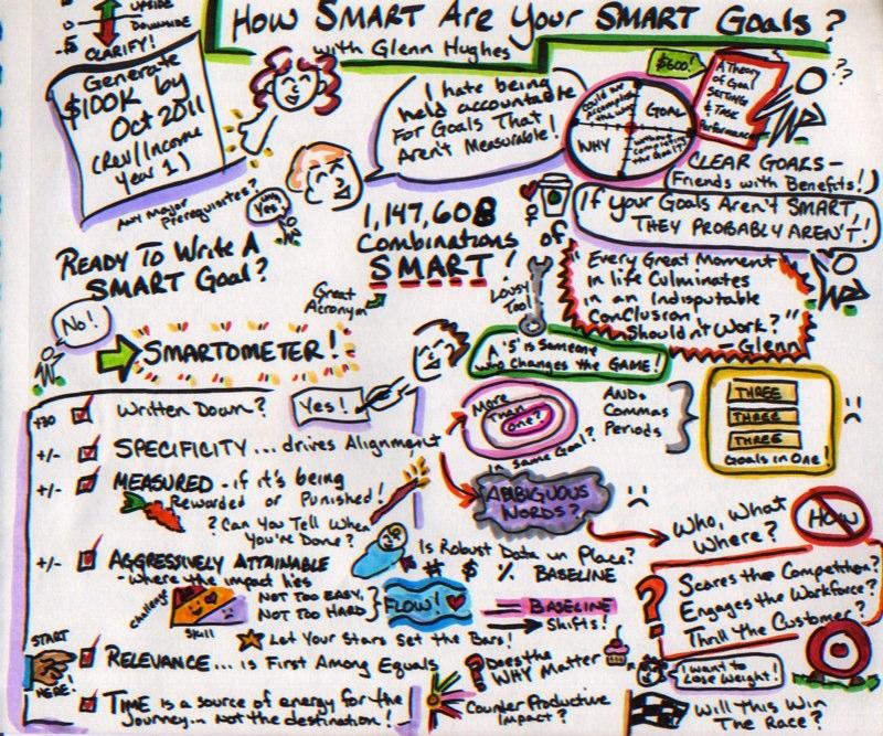 Wat is SMART?